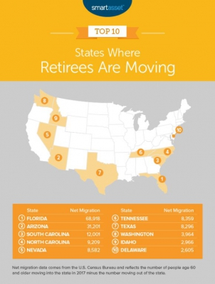 states for retirement
